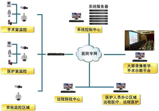 医院智能化系统设计建设的原则